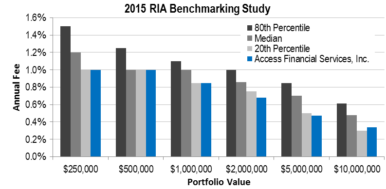 2015-benchmarking-graph-new